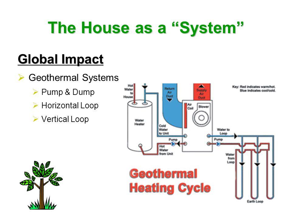 "The House as a ""System"" Global Impact  Geothermal Systems  Pump & Dump  Horizontal Loop  Vertical Loop"
