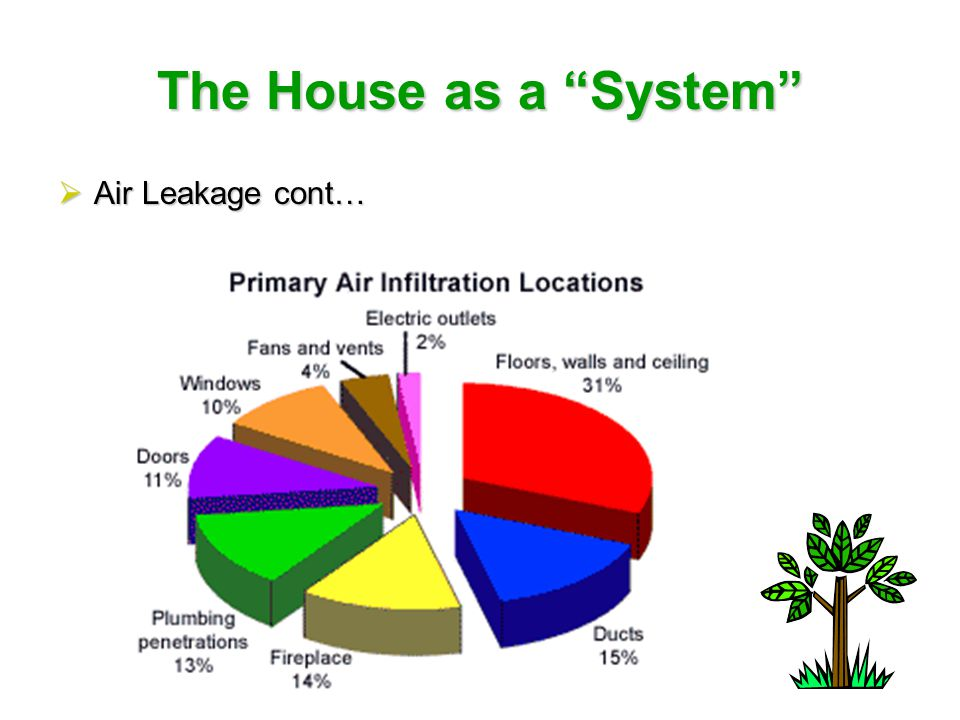 The House as a System  Air Barriers  Airflow Mechanisms  Air Pressure  Stack effect  Flue effect  Tight Houses Need Ventilation  Heat Recovery Ventilator  Bath Fans