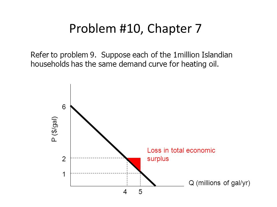Refer to problem 9.