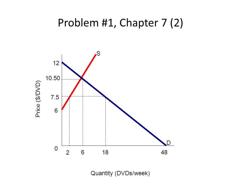 Problem #1, Chapter 7 (2) S D 4818 2 6 0 6 7.5 10.50 12 Quantity (DVDs/week) Price ($/DVD)