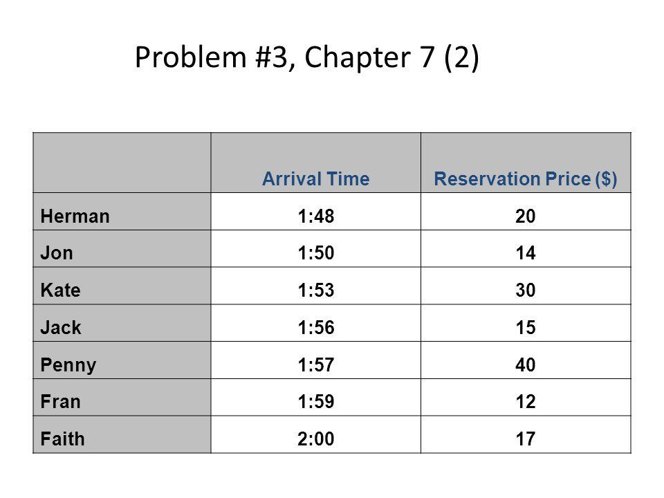 Problem #3, Chapter 7 (2) Arrival TimeReservation Price ($) Herman1:4820 Jon1:5014 Kate1:5330 Jack1:5615 Penny1:5740 Fran1:5912 Faith2:0017