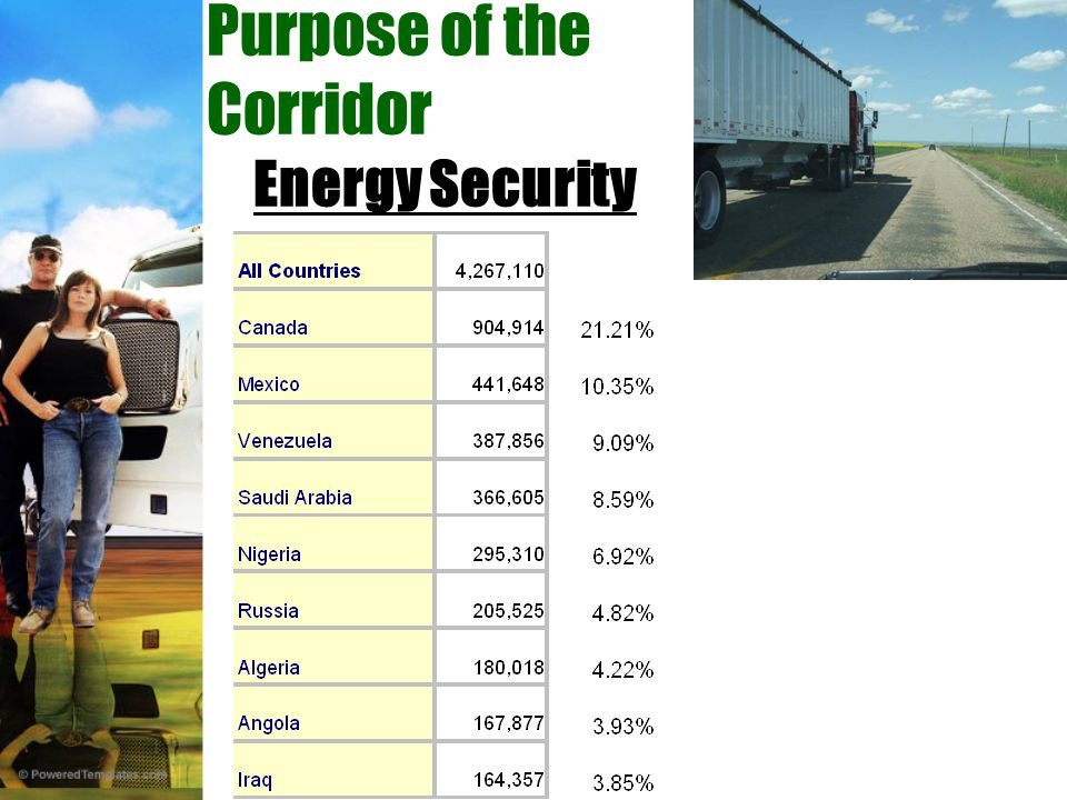 Purpose of the Corridor Energy Security