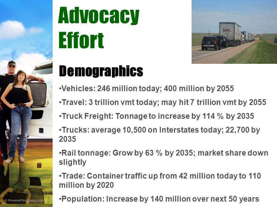 Demographics Vehicles: 246 million today; 400 million by 2055 Travel: 3 trillion vmt today; may hit 7 trillion vmt by 2055 Truck Freight: Tonnage to increase by 114 % by 2035 Trucks: average 10,500 on Interstates today; 22,700 by 2035 Rail tonnage: Grow by 63 % by 2035; market share down slightly Trade: Container traffic up from 42 million today to 110 million by 2020 Population: Increase by 140 million over next 50 years Advocacy Effort