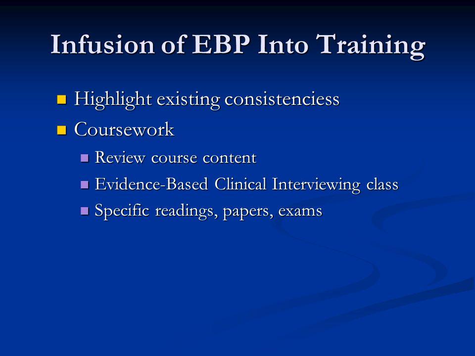 Infusion of EBP Into Training Practicum training Practicum training Clinical Intervention Clinical Intervention Clinic procedures Clinic procedures Clinical Comps Clinical Comps