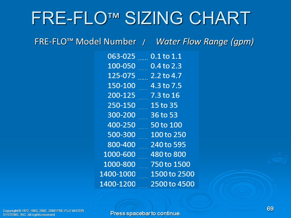 Choosing the Right FRE-FLO™ Model Copyright © 1972, 1983, 2002, 2008 FRE-FLO WATER SYSTEMS, INC.