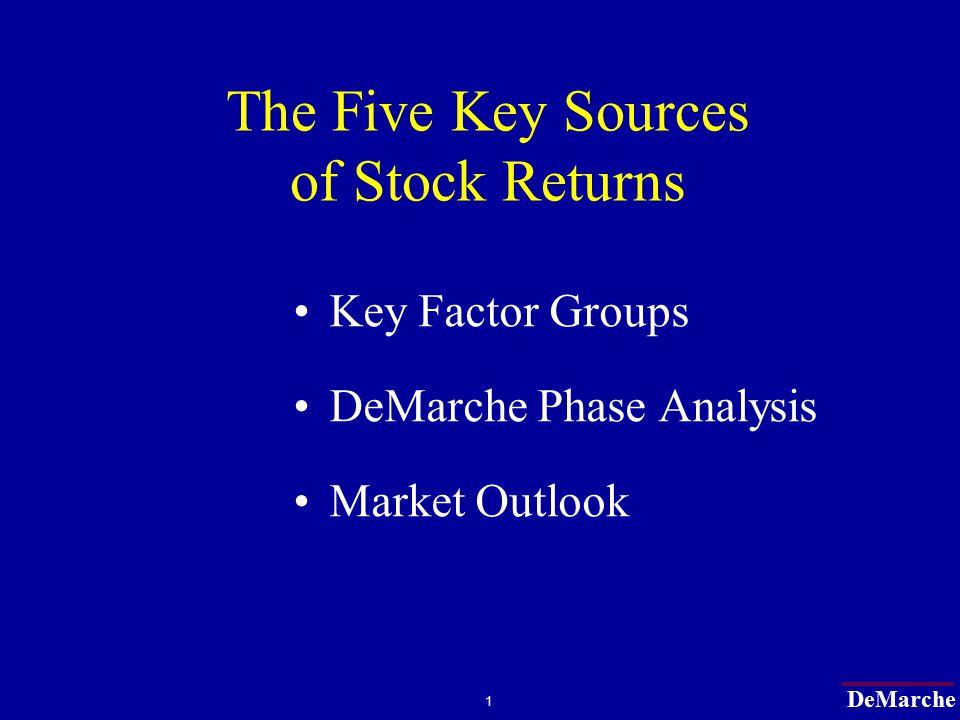 DeMarche 22 Market Phase Analysis 1/1/63 to 12/31/08 54.8% 19.2% -15.4% 9.4%