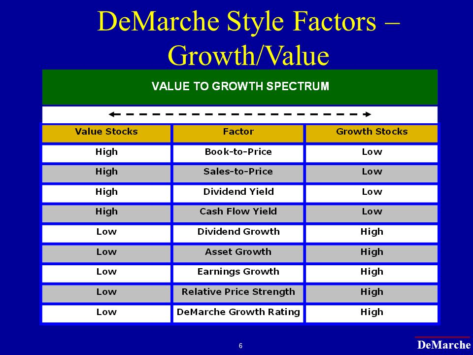DeMarche 17 DeMarche Study (1972-2001) (Lakonishok Method) Percentage of Firms with ABOVE-MEDIAN Growth inStock Returnsfor Number of Years 50.0 27.8 15.0 8.7 4.9 2.8 1.6 0.9 0.5 0.3 0 10 20 30 40 50 60 12345678910 Years 50.0 27.8 15.0 8.7 4.9 2.8 1.6 0.9 0.5 0.3 0 10 20 30 40 50 60 12345678910 Years Predictability.