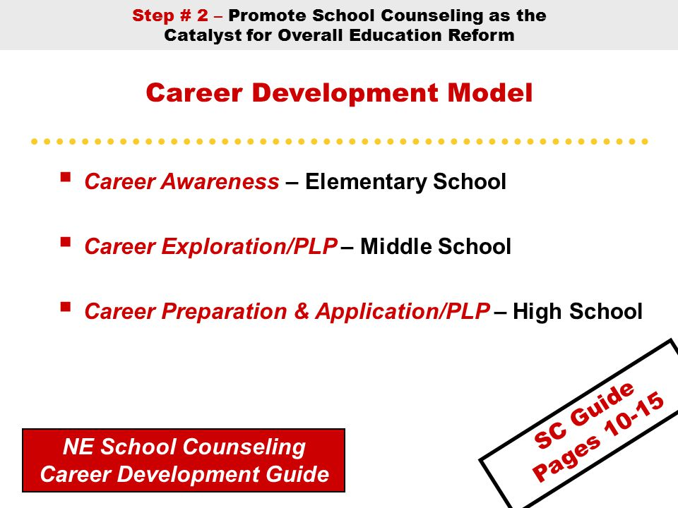 Career Development Model  Career Awareness – Elementary School  Career Exploration/PLP – Middle School  Career Preparation & Application/PLP – High School NE School Counseling Career Development Guide Step # 2 – Promote School Counseling as the Catalyst for Overall Education Reform SC Guide Pages 10-15