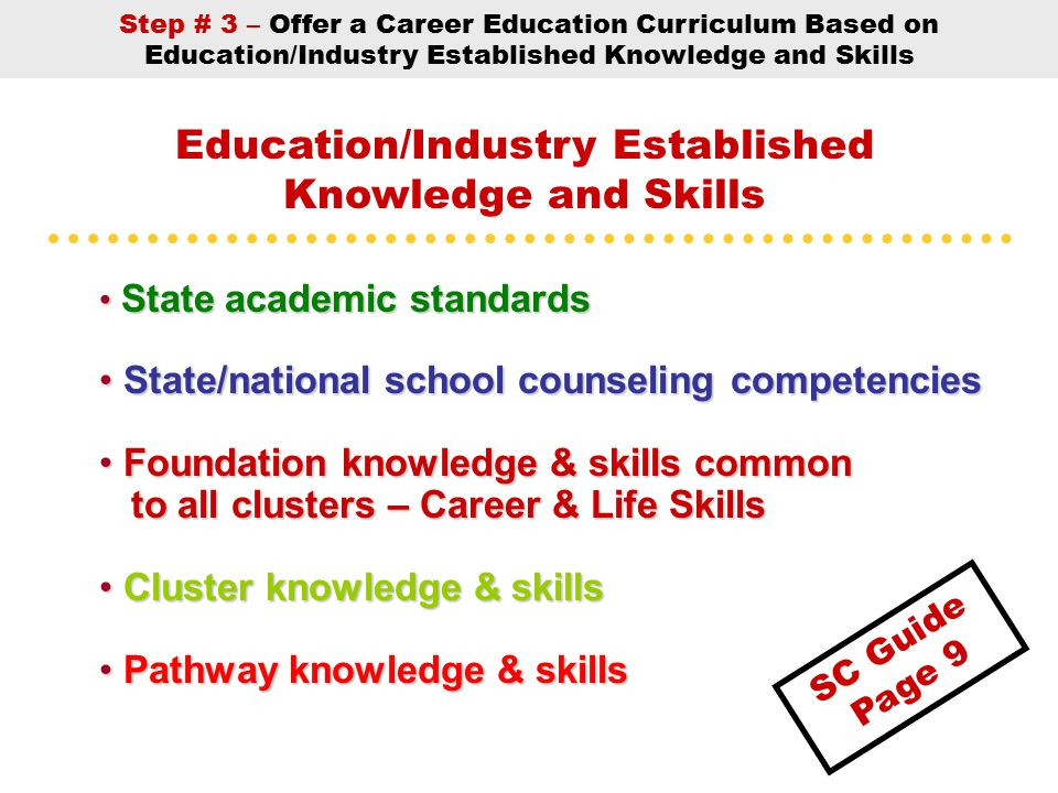 State academic standards State academic standards State/national school counseling competencies State/national school counseling competencies Foundation knowledge & skills common Foundation knowledge & skills common to all clusters – Career & Life Skills to all clusters – Career & Life Skills Cluster knowledge & skills Cluster knowledge & skills Pathway knowledge & skills Pathway knowledge & skills Education/Industry Established Knowledge and Skills Step # 3 – Offer a Career Education Curriculum Based on Education/Industry Established Knowledge and Skills SC Guide Page 9