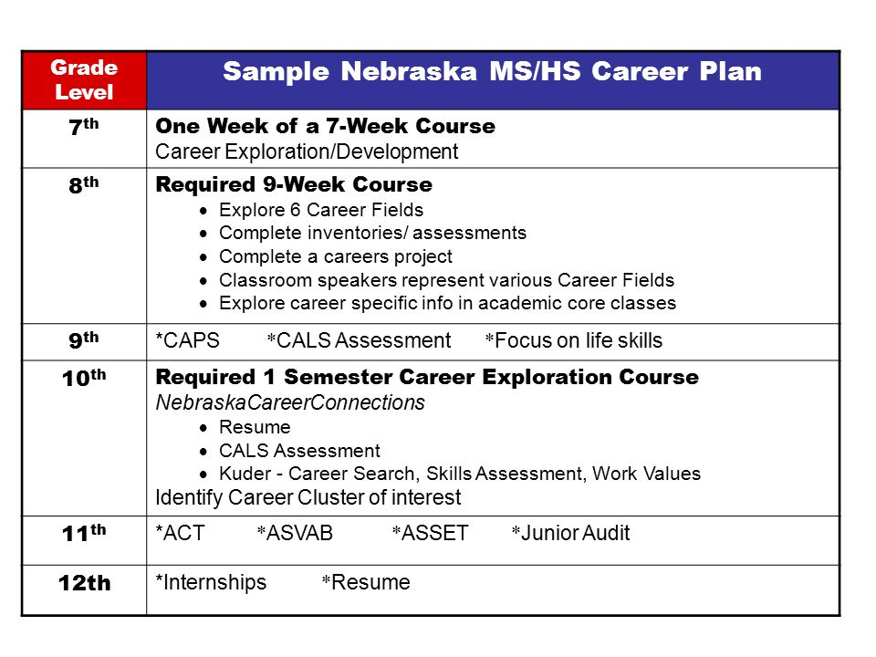 Grade Level Sample Nebraska MS/HS Career Plan 7 th One Week of a 7-Week Course Career Exploration/Development 8 th Required 9-Week Course  Explore 6 Career Fields  Complete inventories/ assessments  Complete a careers project  Classroom speakers represent various Career Fields  Explore career specific info in academic core classes 9 th *CAPS * CALS Assessment * Focus on life skills 10 th Required 1 Semester Career Exploration Course NebraskaCareerConnections  Resume  CALS Assessment  Kuder - Career Search, Skills Assessment, Work Values Identify Career Cluster of interest 11 th *ACT * ASVAB * ASSET * Junior Audit 12th *Internships * Resume