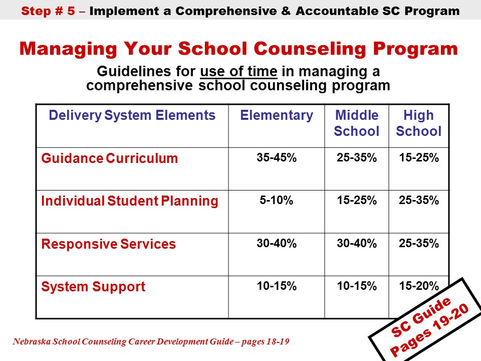 Managing Your School Counseling Program Guidelines for use of time in managing a comprehensive school counseling program Delivery System ElementsElementaryMiddle School High School Guidance Curriculum 35-45%25-35%15-25% Individual Student Planning 5-10%15-25%25-35% Responsive Services 30-40% 25-35% System Support 10-15% 15-20% Nebraska School Counseling Career Development Guide – pages 18-19 Step # 5 – Implement a Comprehensive & Accountable SC Program SC Guide Pages 19-20