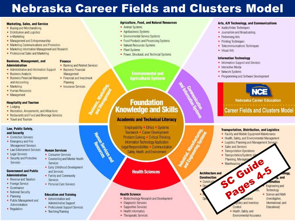 Nebraska Career Fields and Clusters Model SC Guide Pages 4-5