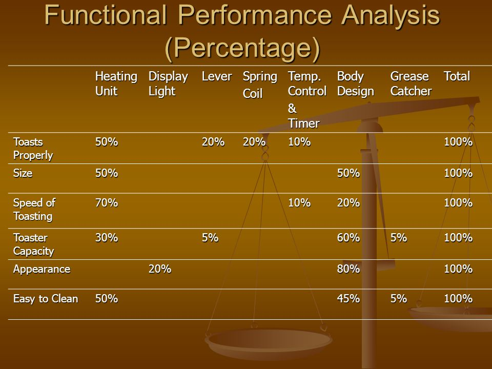 Functional Performance Analysis (Importance Index) Heating Unit Display Light LeverSpringCoil Temp.