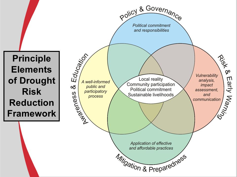 Principle Elements of Drought Risk Reduction Framework