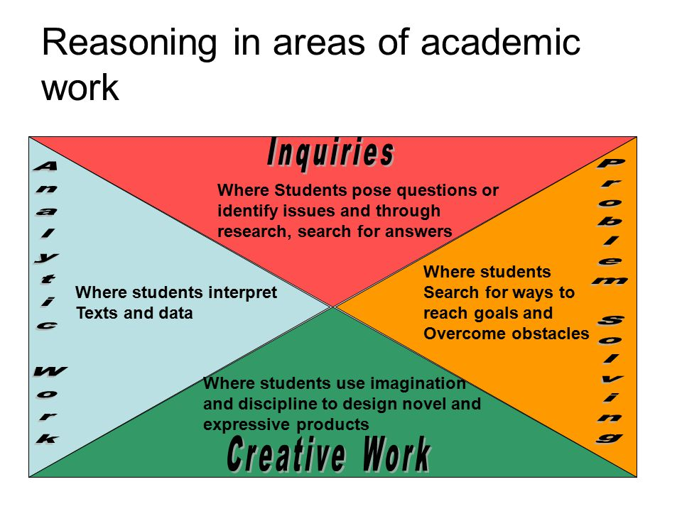 Reasoning in areas of academic work Where Students pose questions or identify issues and through research, search for answers Where students interpret Texts and data Where students Search for ways to reach goals and Overcome obstacles Where students use imagination and discipline to design novel and expressive products