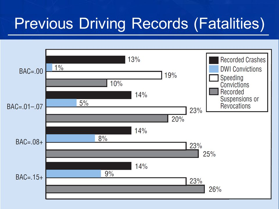 Previous Driving Records (Fatalities)