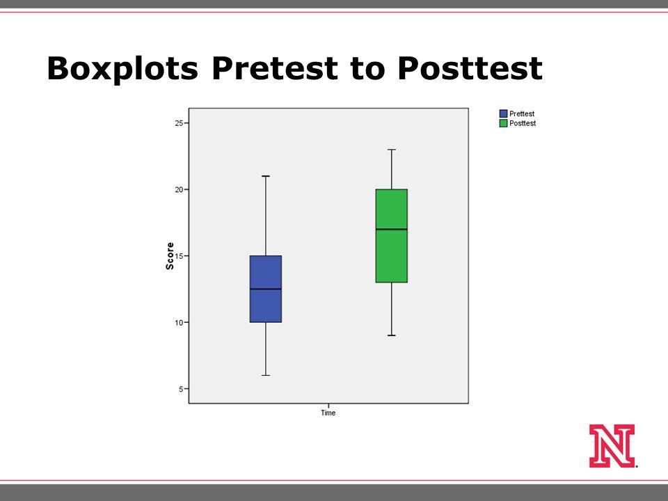 Boxplots Pretest to Posttest