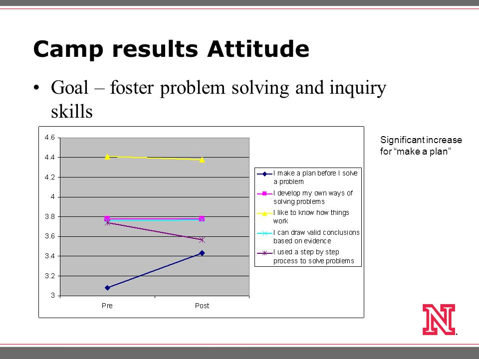 Camp results Attitude Goal – foster problem solving and inquiry skills Significant increase for make a plan