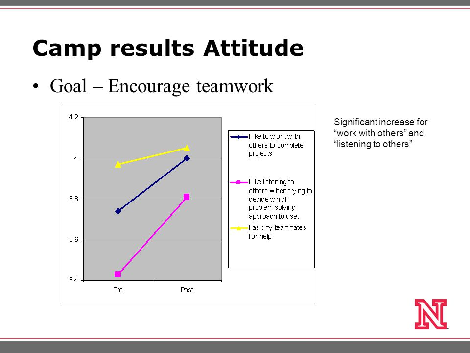 Camp results Attitude Goal – Encourage teamwork Significant increase for work with others and listening to others