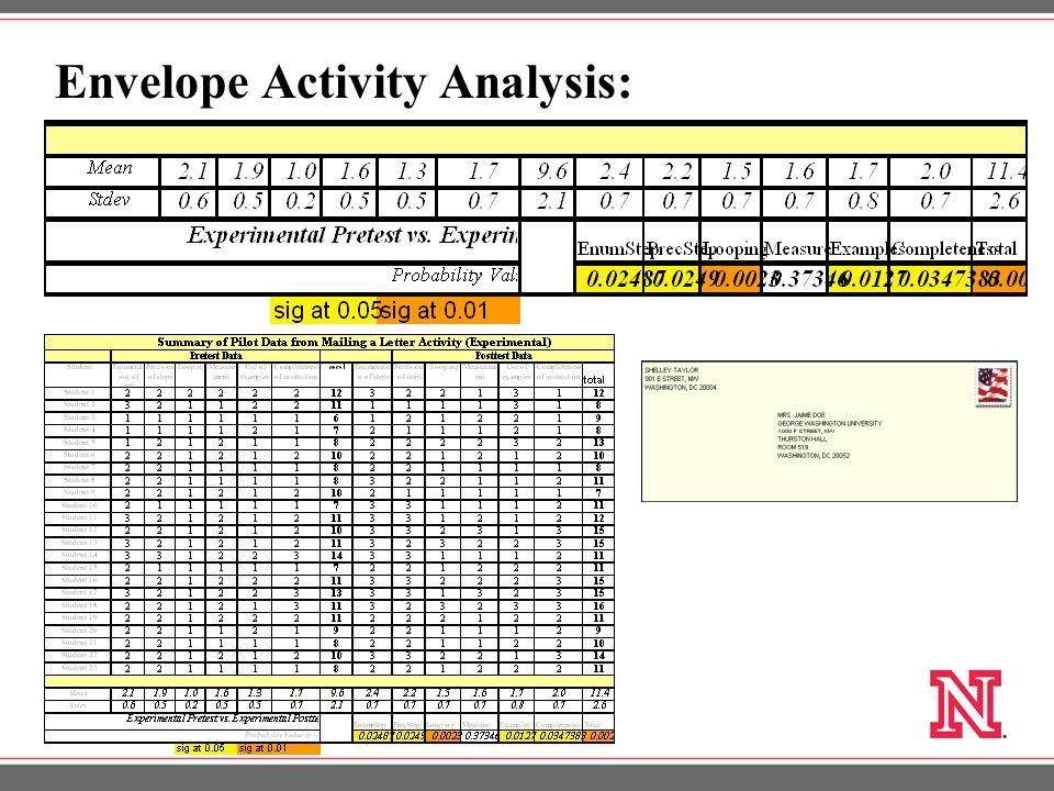Envelope Activity Analysis: