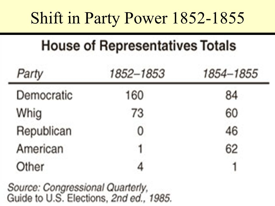 Shift in Party Power 1852-1855