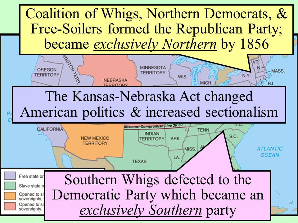 The Kansas-Nebraska Act of 1854 Southern Whigs defected to the Democratic Party which became an exclusively Southern party Coalition of Whigs, Norther