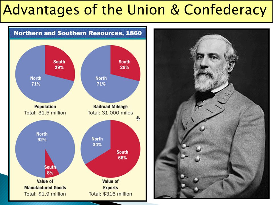 Advantages of the Union & Confederacy