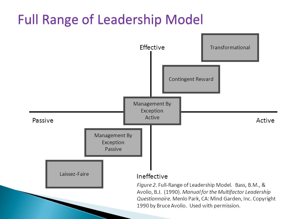 Full Range of Leadership Model Effective Contingent Reward Ineffective Laissez-Faire PassiveActive Management By Exception Passive Management By Exception Active Transformational Figure 2.