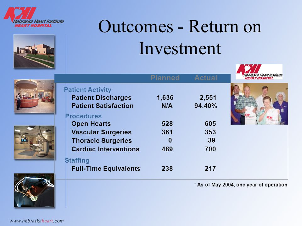 Outcomes - Return on Investment * As of May 2004, one year of operation PlannedActual Patient Activity Patient Discharges Patient Satisfaction 1,6362,