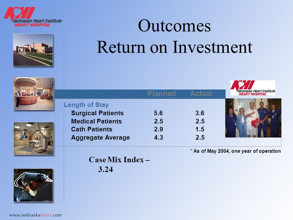 Outcomes Return on Investment Case Mix Index – 3.24 PlannedActual Length of Stay Surgical Patients Medical Patients 5.63.6 2.5 Cath Patients2.91.5 Agg