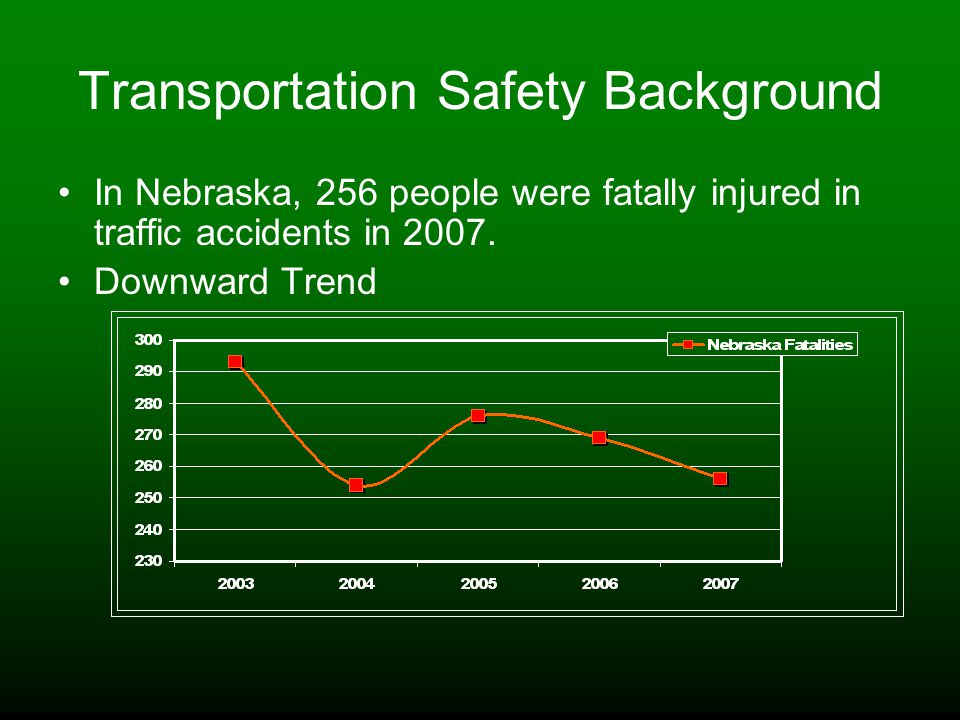 Transportation Safety Background In Nebraska, 256 people were fatally injured in traffic accidents in 2007.