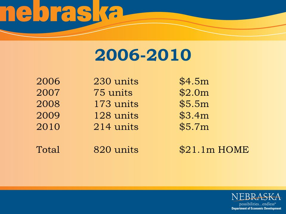 2006-2010 2006230 units$4.5m 200775 units$2.0m 2008173 units$5.5m 2009128 units$3.4m 2010214 units$5.7m Total820 units$21.1m HOME