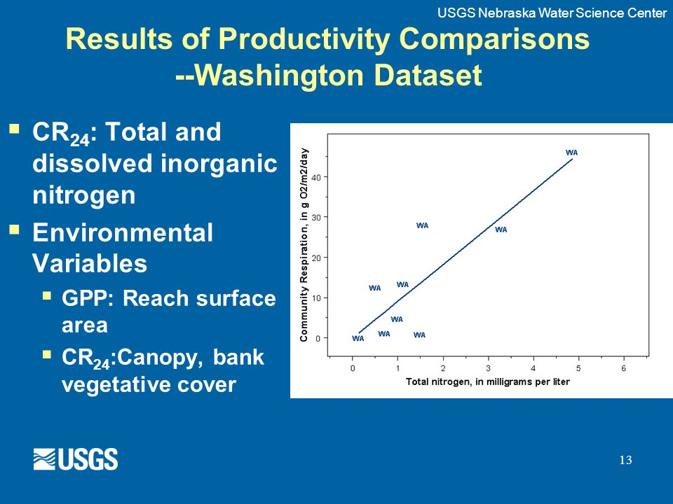 13 Results of Productivity Comparisons --Washington Dataset  CR 24 : Total and dissolved inorganic nitrogen  Environmental Variables  GPP: Reach surface area  CR 24 :Canopy, bank vegetative cover USGS Nebraska Water Science Center