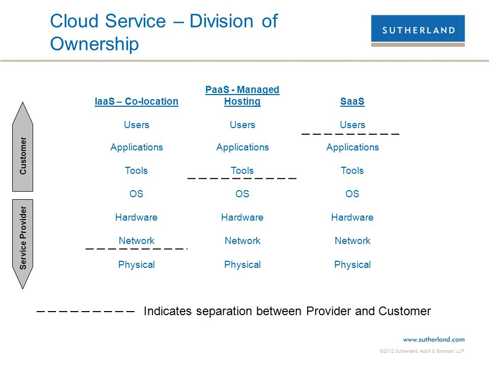 ©2012 Sutherland Asbill & Brennan LLP Cloud Service – Division of Ownership IaaS – Co-location PaaS - Managed HostingSaaS Users Applications Tools OS Hardware Network Physical Customer Service Provider Indicates separation between Provider and Customer