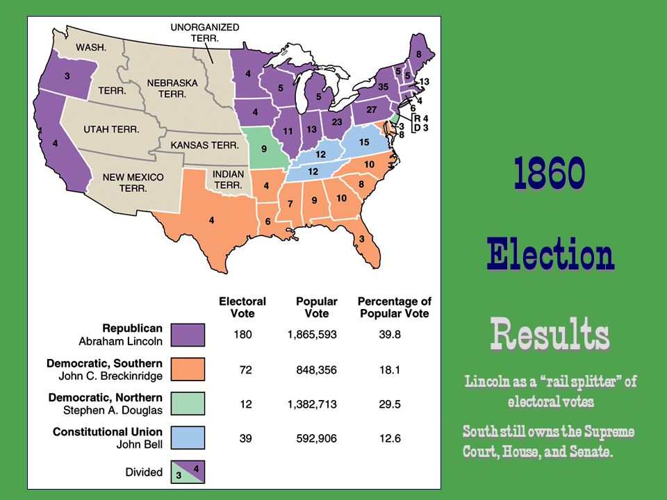1860 Election Results Lincoln as a rail splitter of electoral votes South still owns the Supreme Court, House, and Senate.
