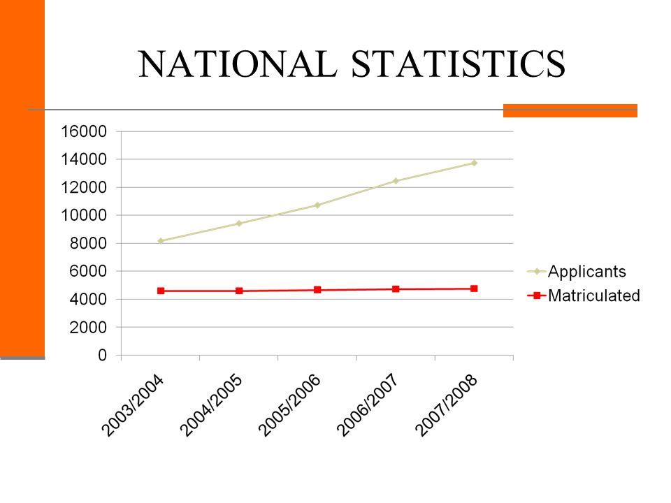 NATIONAL STATISTICS