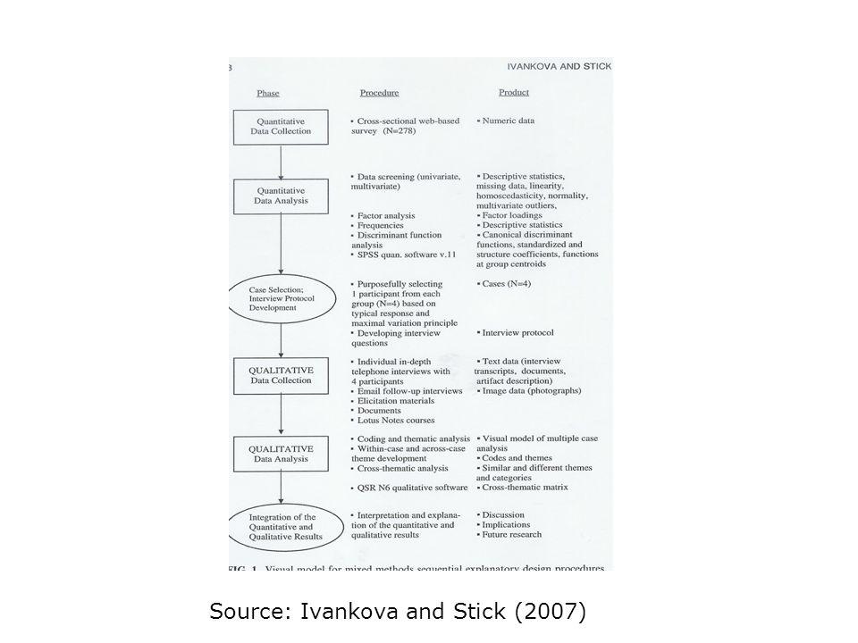 Source: Ivankova and Stick (2007)