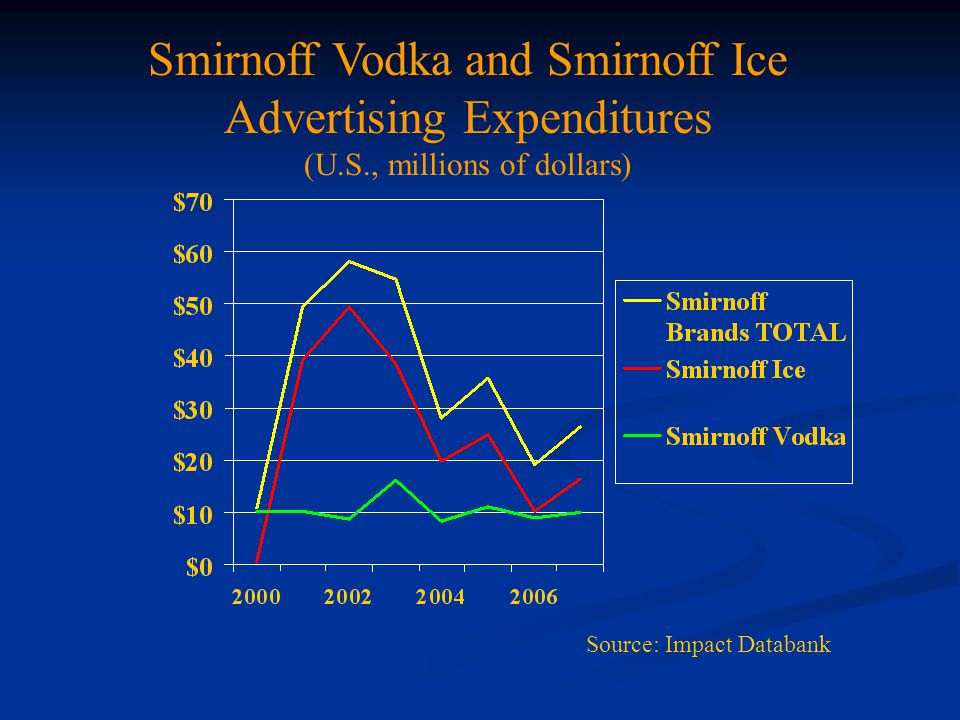 Smirnoff Vodka and Smirnoff Ice Advertising Expenditures (U.S., millions of dollars) Source: Impact Databank