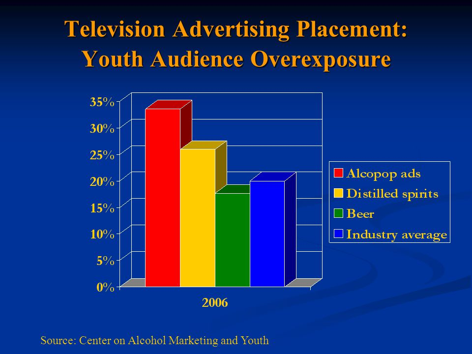 Television Advertising Placement: Youth Audience Overexposure Source: Center on Alcohol Marketing and Youth