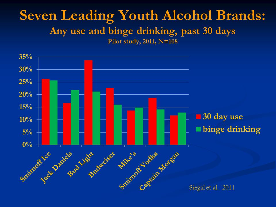 Seven Leading Youth Alcohol Brands: Any use and binge drinking, past 30 days Pilot study, 2011, N=108 Siegal et al.