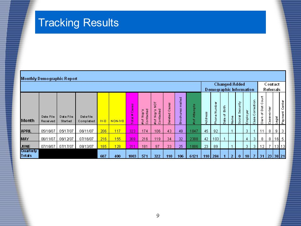 9 Tracking Results