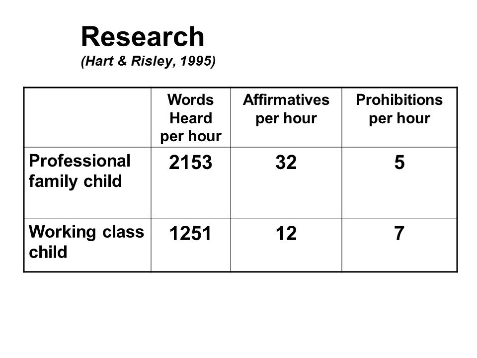 Words Heard per hour Affirmatives per hour Prohibitions per hour Professional family child 2153325 Working class child 1251127 Research (Hart & Risley, 1995)
