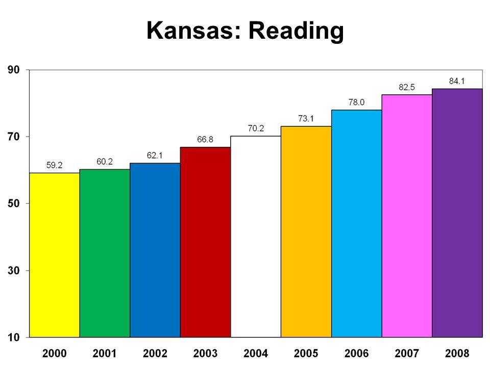 Kansas: Reading
