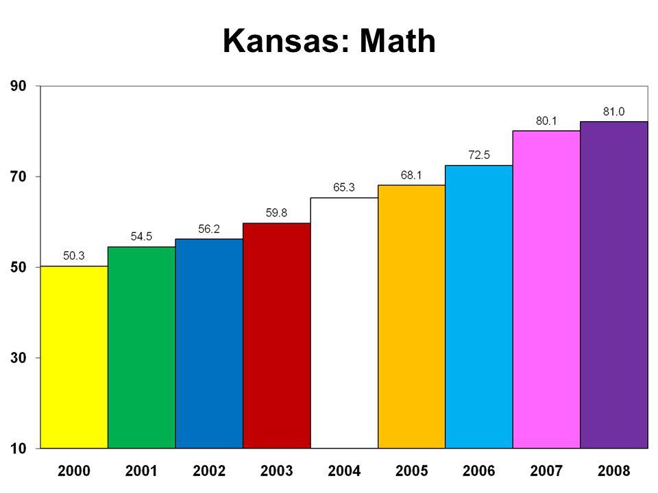 Kansas: Math
