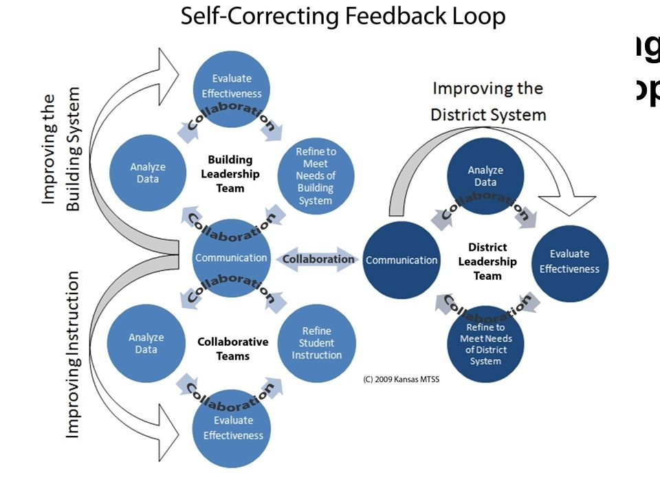 Self-Correcting Feedback Loop