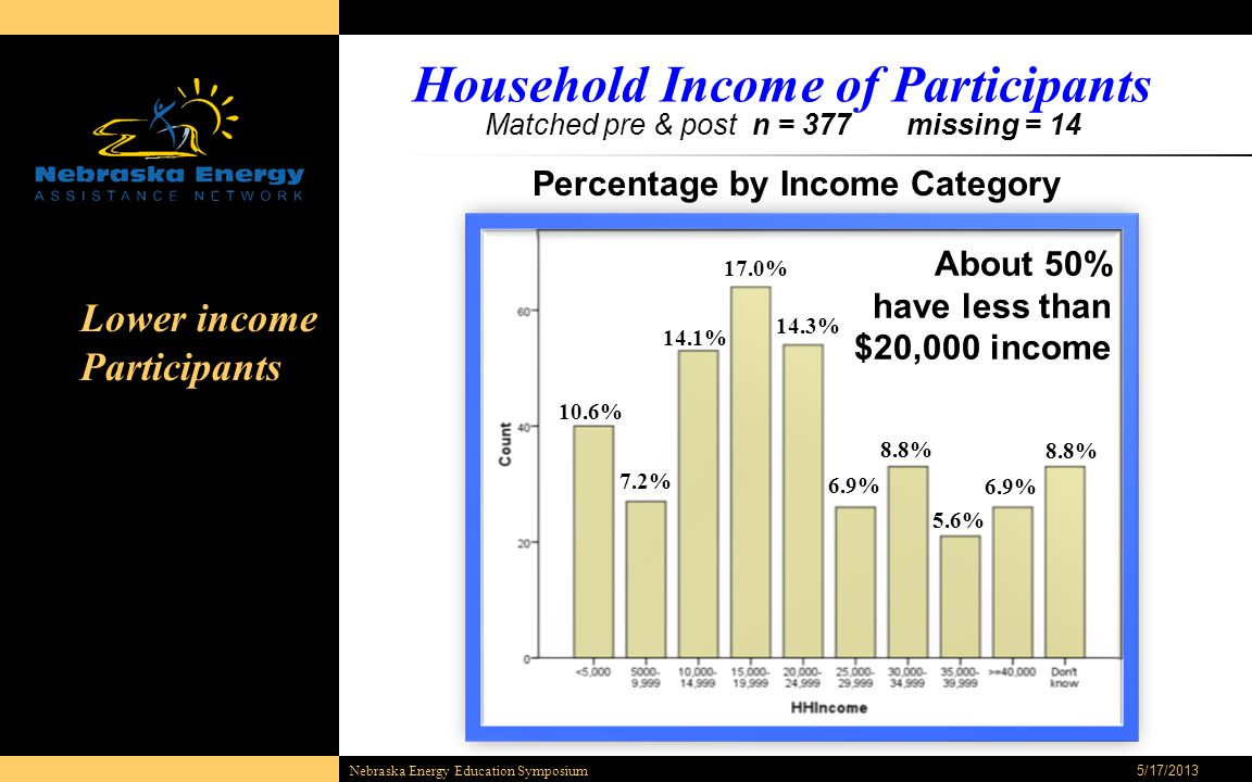 Household Income of Participants Matched pre & post n = 377 missing = 14 5/17/2013Nebraska Energy Education Symposium 10.6% 7.2% 14.1% Percentage by Income Category 17.0% 14.3% 6.9% 8.8% 5.6% 6.9% 8.8% About 50% have less than $20,000 income Lower income Participants