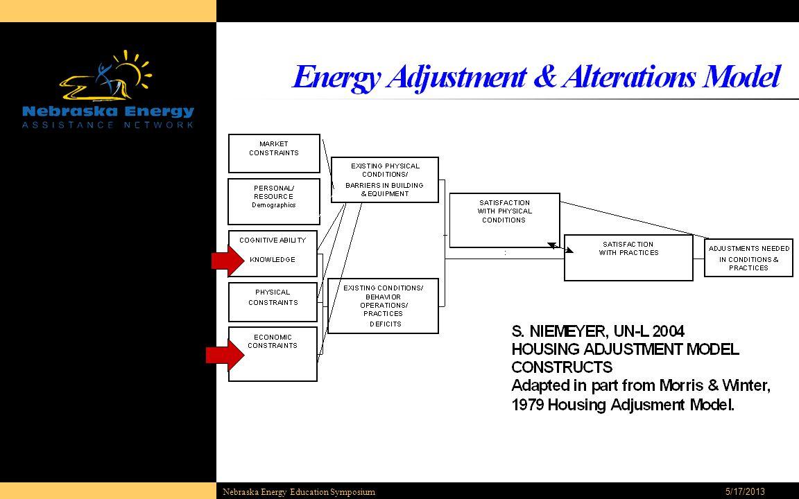 5/17/2013Nebraska Energy Education Symposium