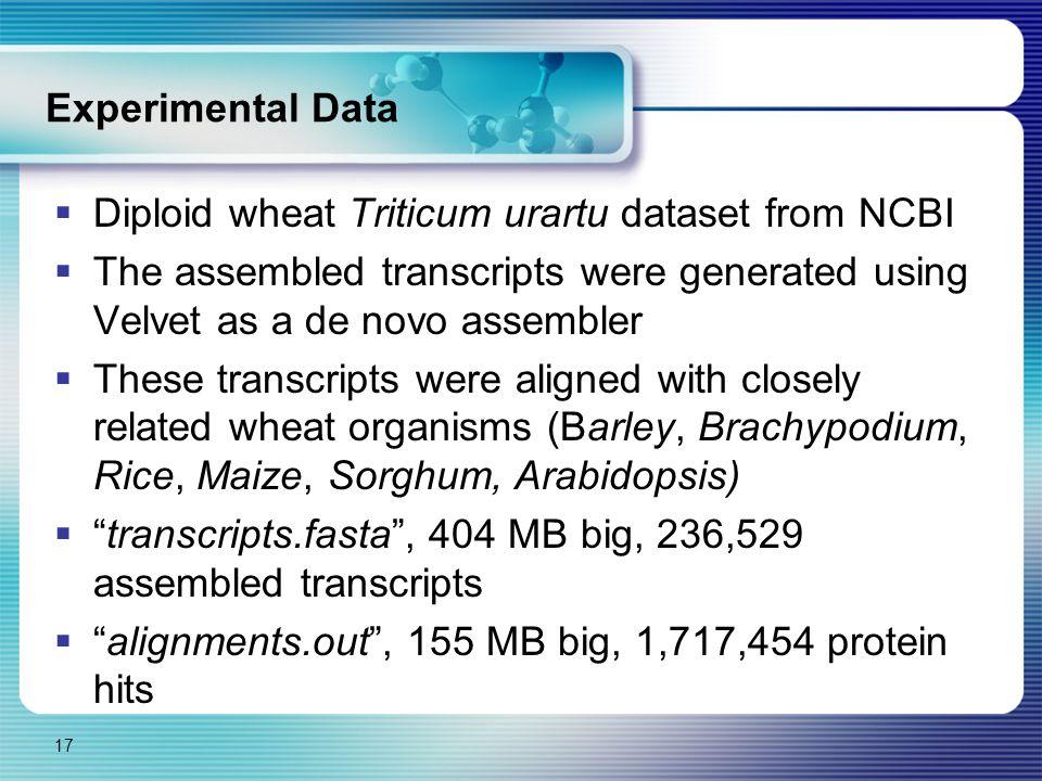 Experimental Data  Diploid wheat Triticum urartu dataset from NCBI  The assembled transcripts were generated using Velvet as a de novo assembler  T