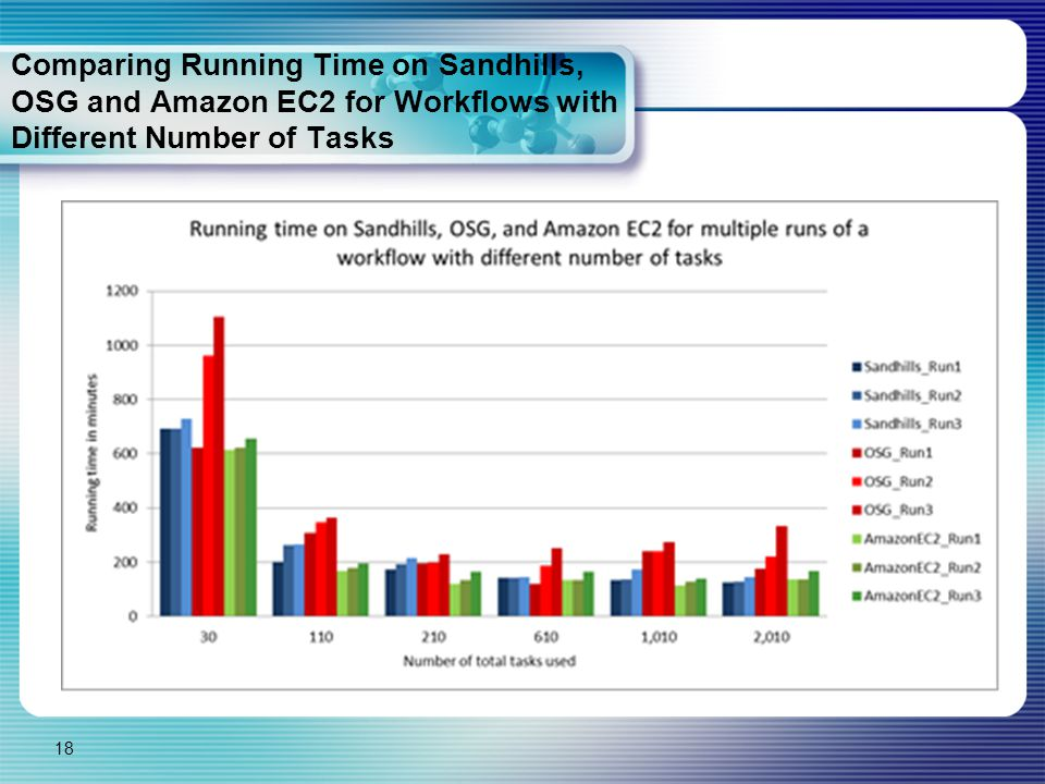 Comparing Running Time on Sandhills, OSG and Amazon EC2 for Workflows with Different Number of Tasks 18