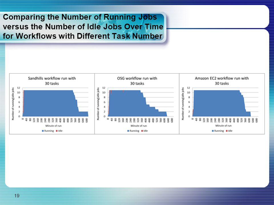 Comparing the Number of Running Jobs versus the Number of Idle Jobs Over Time for Workflows with Different Task Number 19